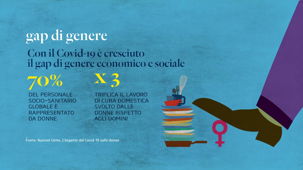 Gap di genere casa donne Bologna