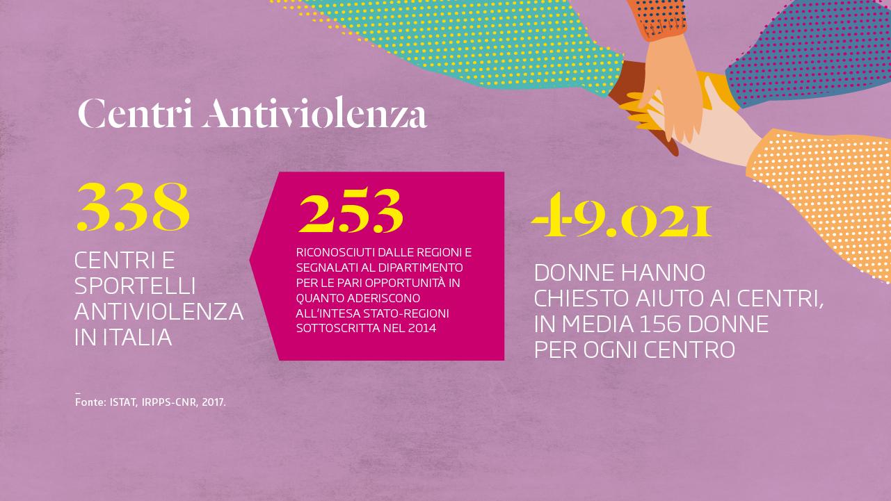 Centri Antiviolenza casa donne Bologna